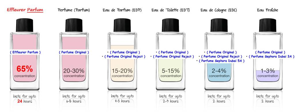 انواع عطر و ادکلن از نظر غلظت-EDP-ED-ESDP-EDC