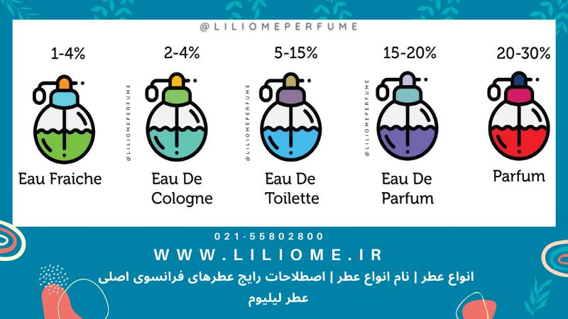 انواع عطر-perfume types